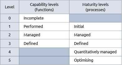 Capability maturity table