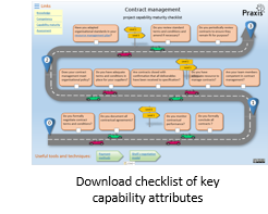 Capability maturity checklist assessment for project contract management