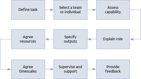 Delegation praxis framework delegation procedure pronofoot35fo Image collections