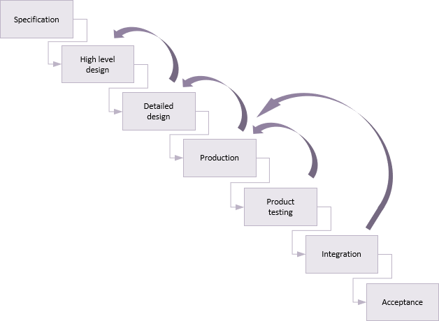 Waterfall development cycle with feedback loops