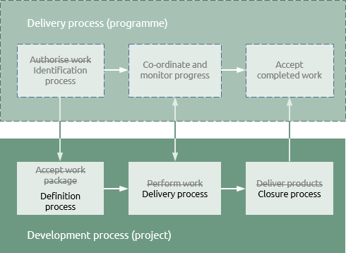 Development process within programmes