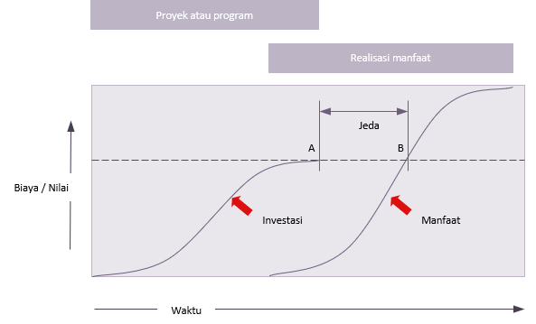 Arus kas diskonto - Praxis Framework