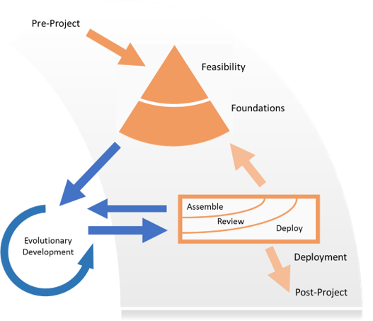 The Agile Business Consortium project life cycle