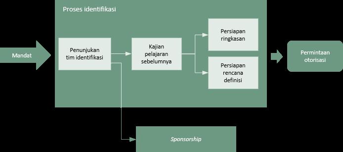 Proses identifikasi - Praxis Framework
