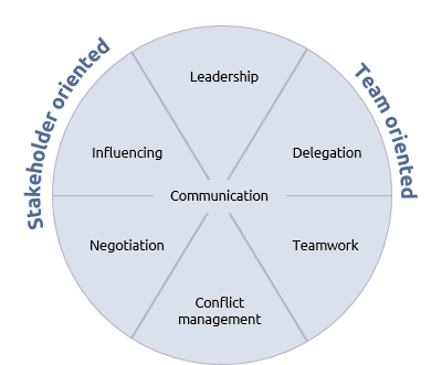A wheel of interpersonal skills in project, program and portfolio management