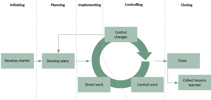 Project And Programme Processes