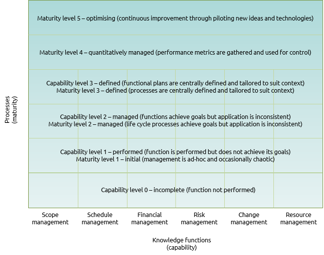 Table showing levels of capability and maturity