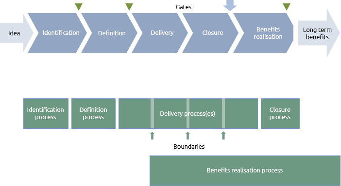 The Praxis life cycle and the APM's life cycle