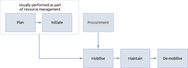 Mobilisation procedure