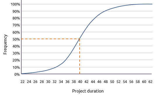 Cumulative distribution of possible durations