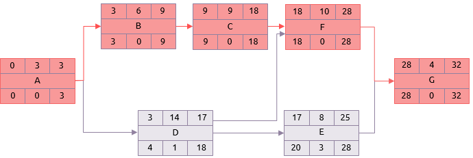 Network diagram using mean durations