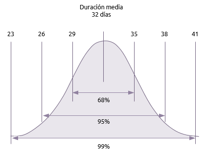 Durations distribution curve