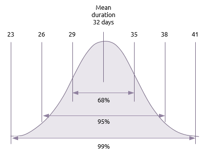Bell curve of duration distribution