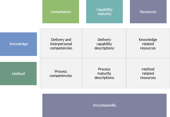 key competencies capabilities and resources of google Strategy test ljp strategy test study process of evaluating an organization's resources and capabilities - identifying and agreeing on the key competencies.