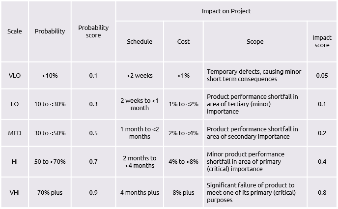 Probability impact assessment praxis framework for Risk and impact analysis template