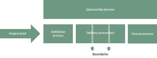Process model for a project within a programme