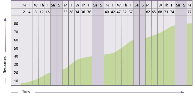 A cumulative resource histogram