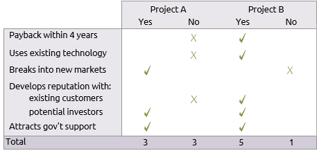 Table of how two projects meet listed criteria