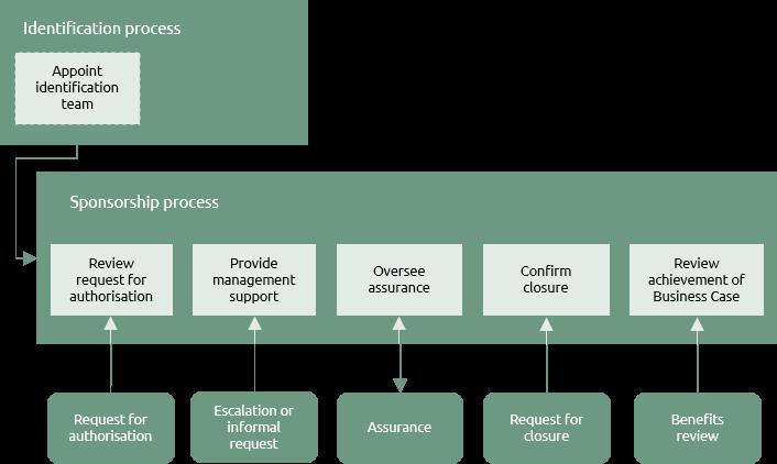 Praxis Framework™
