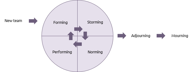 Tuckman's team cycle shown as a circle